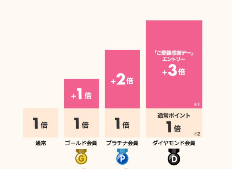 いちばの日の特典_会員ランクに応じてゴールド会員は+1%、プラチナ会員は+2%、ダイヤモンド会員は+3%のポイント還元率アップ特典