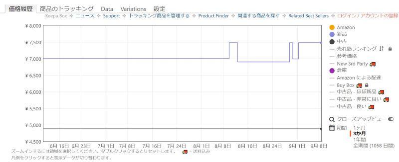イヤホンが直近3カ月の販売価格の推移@Amazon