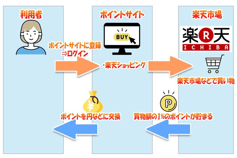 ポイントサイト経由で楽天市場の買い物をすると1%還元される仕組み_図解