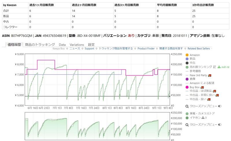 ランキングの折れ線で月間販売数が確認できる_1