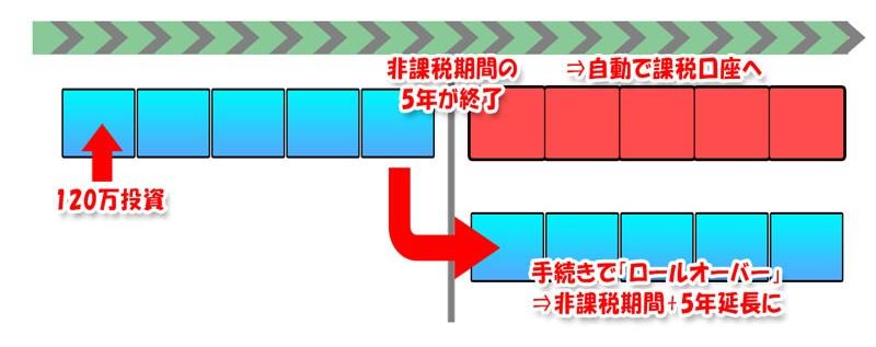 ロールオーバーのイメージ図