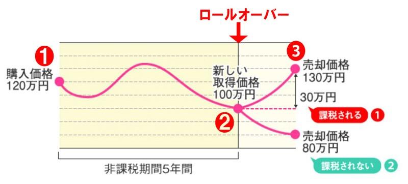 ロールオーバー時に買付価格を下回っていた場合の図解