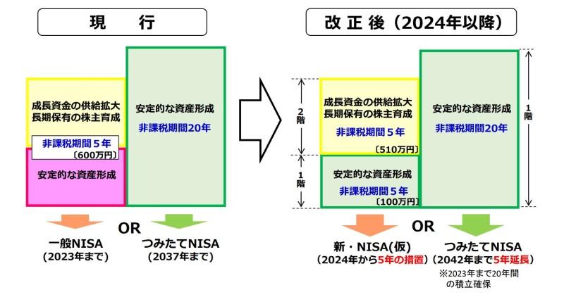 一般NISAと新NISAの違い(2階建て構造に分かれる)