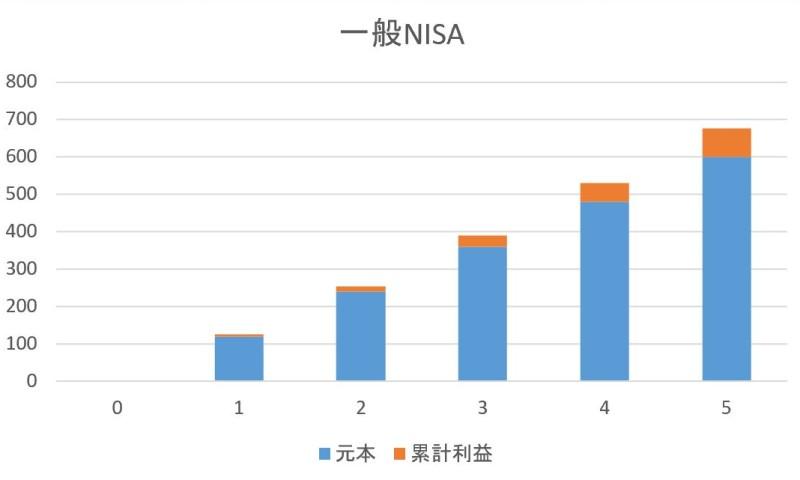 一般NISAの経過年数と「利益」「元本」の推移