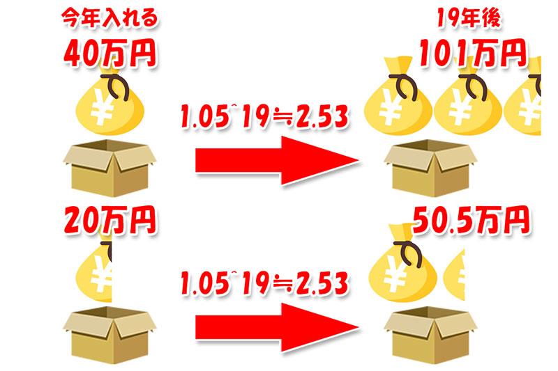 今入れる40万円は期待値的には19年後の101万円の図解