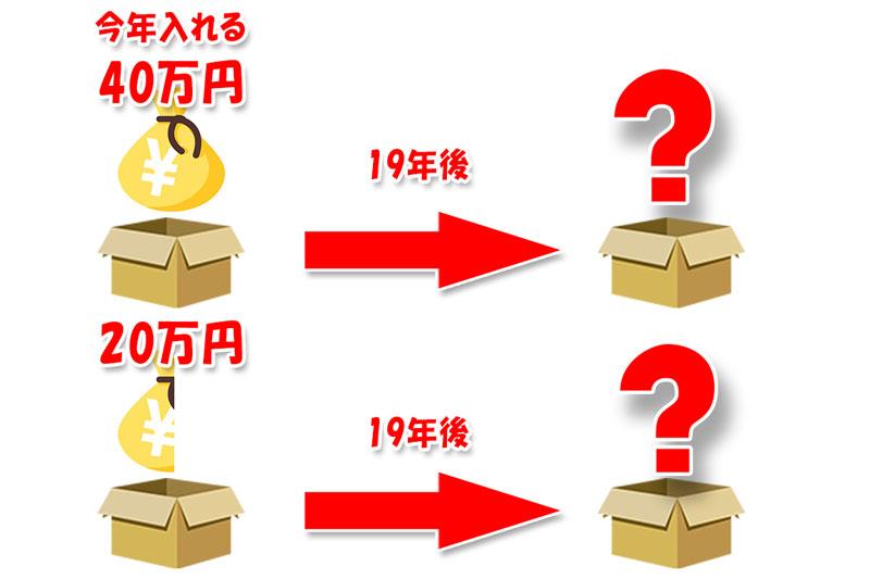 今年入れる20万円と40万円は、19年後にどのくらいの差を生む?