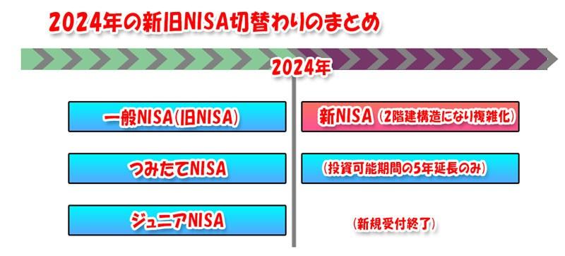 新旧NISAの変化