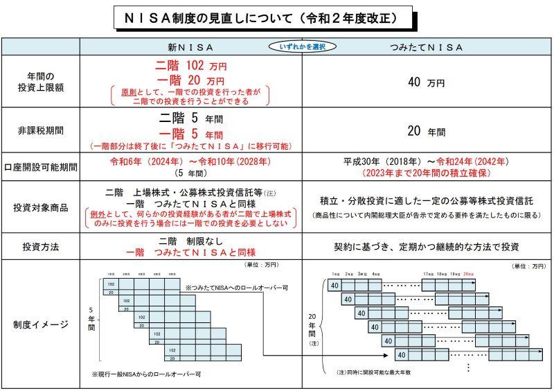 新NISAと新つみたてNISAの変更一覧