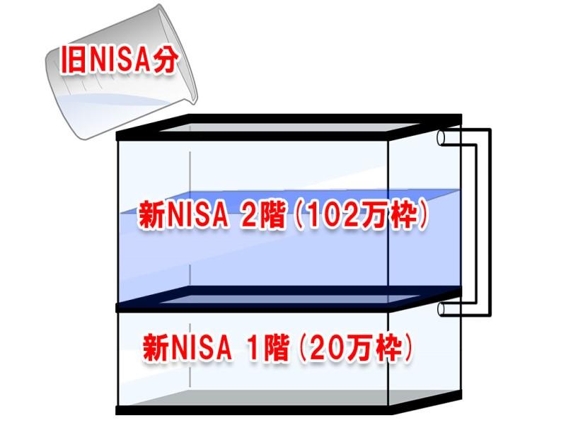 旧NISA(一般ISA)から新NISAへのロールオーバーの順番の図解