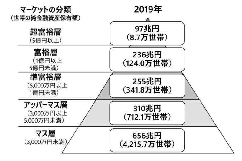 野村総合研究所の純金融資産の階層別の世帯数