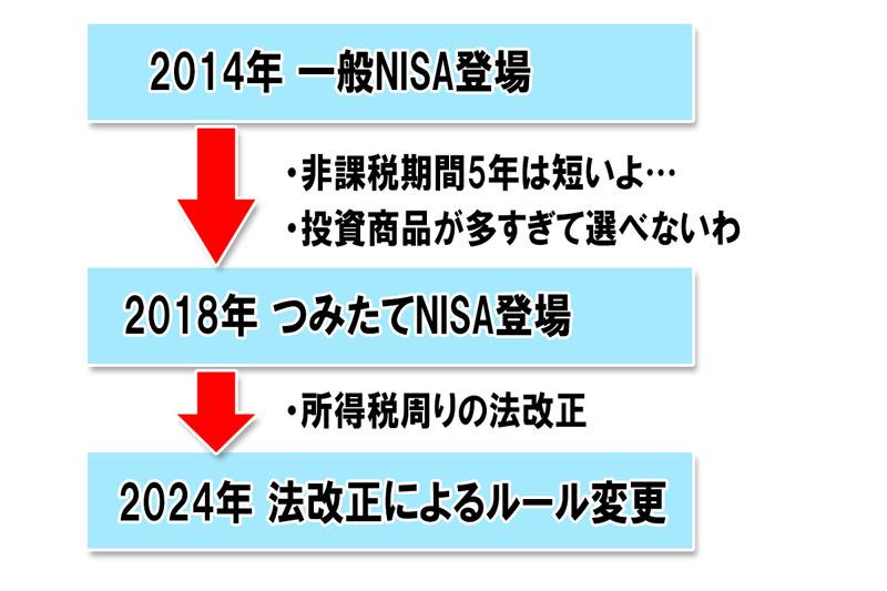 NISAやつみたてNISA登場の流れ