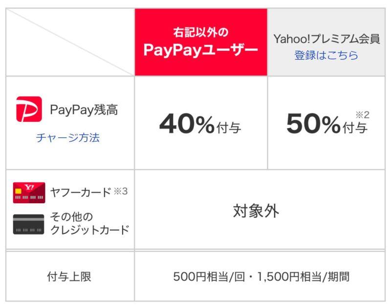 PayPay40%戻ってくるキャンペーンの還元率の違い(Y!とソフトバンクユーザーは驚異の50%還元)