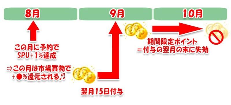 SPUのポイント付与の図