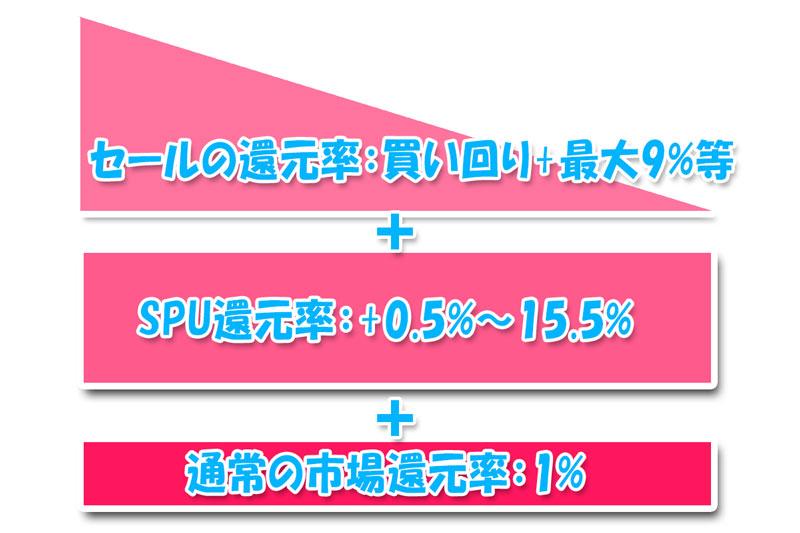SPUの還元率とセールの還元率は合算される_図解